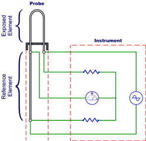 Electrical Resistance Monitoring Introduction