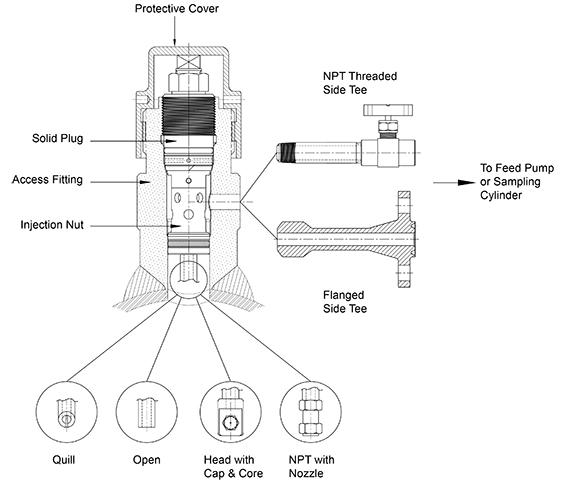injection  u0026 sampling systems